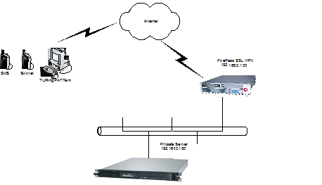 Was ist f5 vpn - Tesco Bank Kundenservice E-Mail
